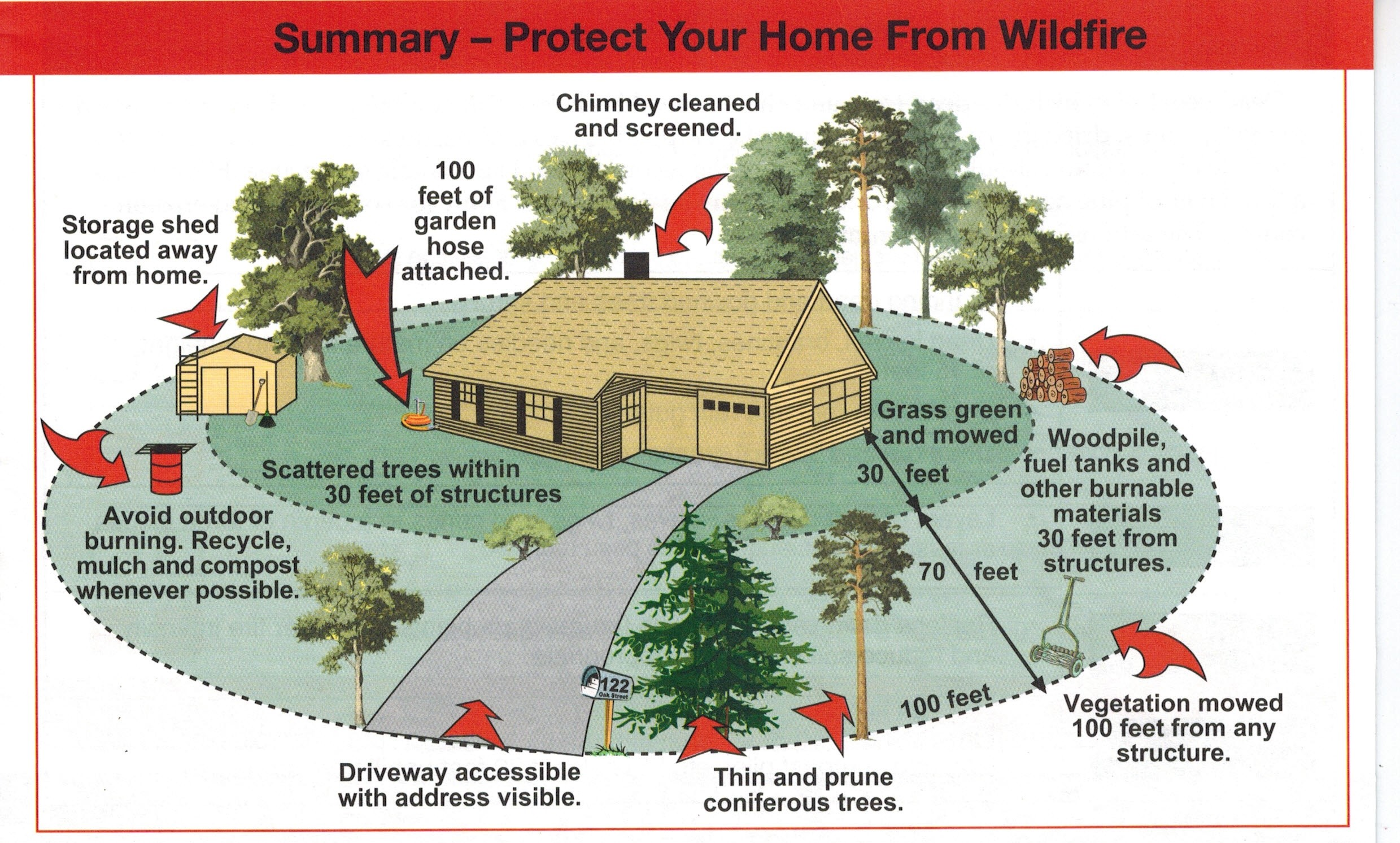 How you can create a firesafe environment around your home for Building a defensible home